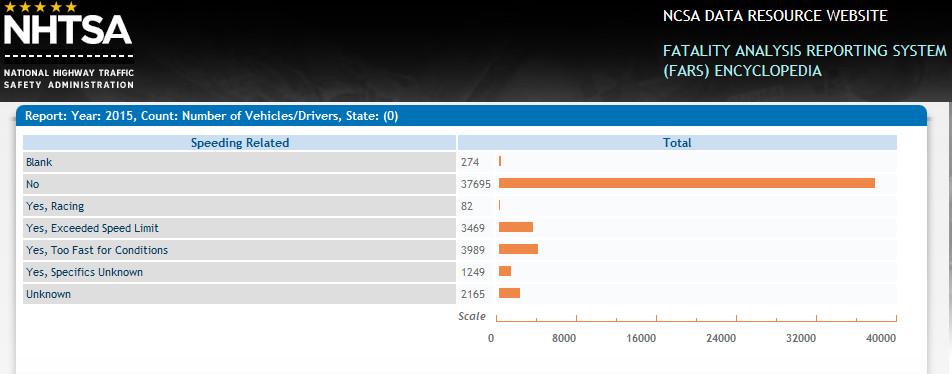 speeding statistics