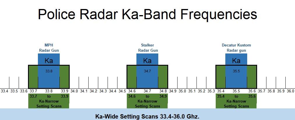 Police Radar Ka Band Frequencies